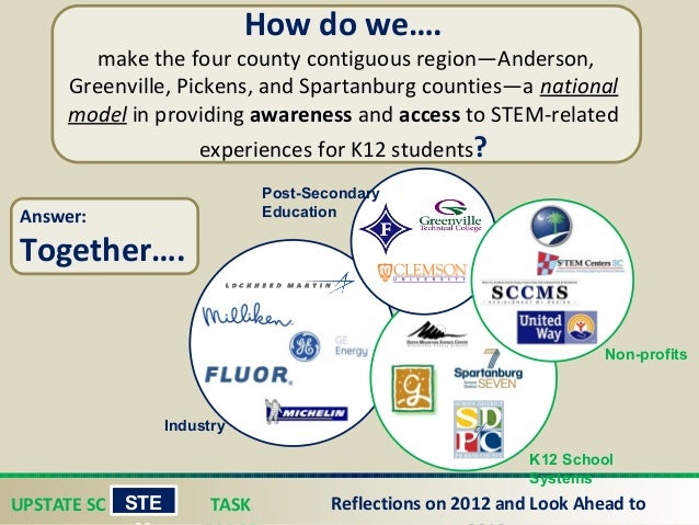 UPSTATE SC TASK STE Reflections on 2012 and Look Ahead to How do we…. make the four county contiguous region—Anderson, Gr...