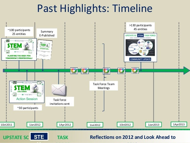 UPSTATE SC TASK STE Reflections on 2012 and Look Ahead to Past Highlights: Timeline 1Oct2011 1Jan2012 1Apr2012 1Jul2012 1...