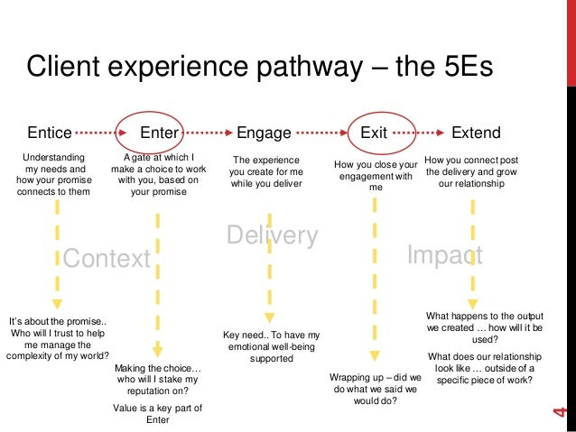 Client Journey Maps and Empathy Mapping on