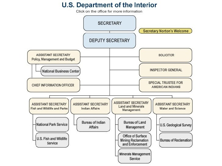 Us Dept Of Interior Power Structure
