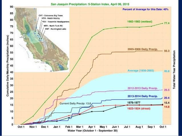California Drought Update Mike Anderson California State Climatolo