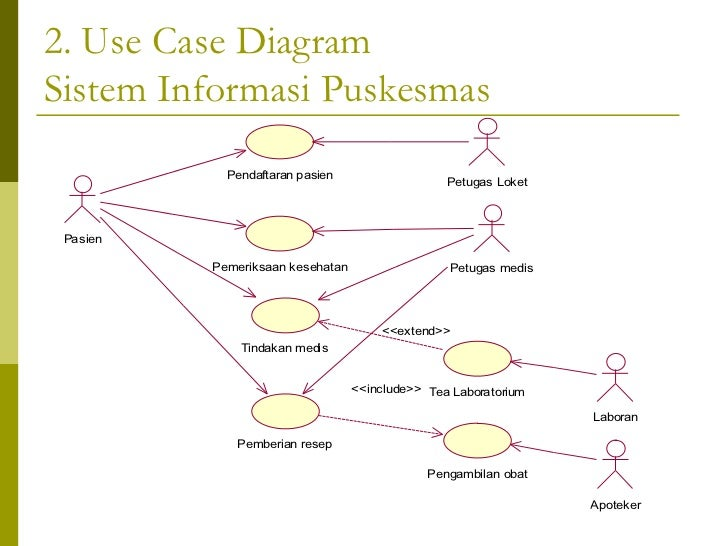 Contoh Activity Diagram Use Case Wiring Diagrams For Dummies