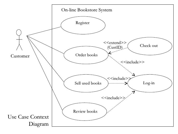 Online application for use case diagram electrical work wiring use case diagrams rh slideshare net online use case diagram editor online use case diagram drawing tool free ccuart Gallery