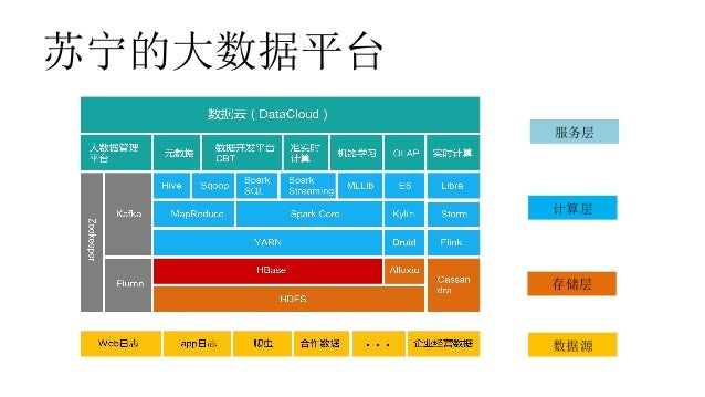 Use Alluxio to Unify Storage Systems in Suning Slide 3