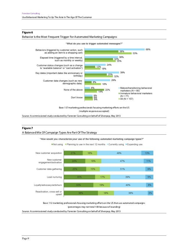 Forrester Consulting Use Behavioral Marketing To Up The Ante In The Age Of The Customer Page 9 Figure 6 Behavior Is the Mo...