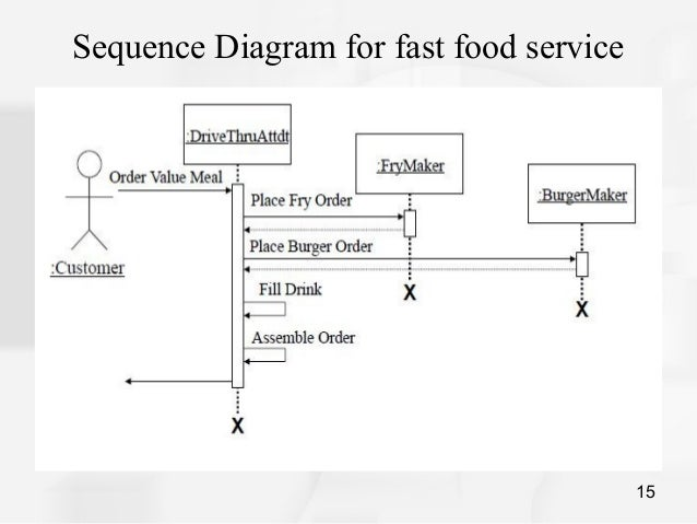 Sequence Of Food Service