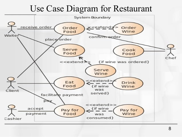 Food Ordering: Use Case Diagram For Food Ordering System
