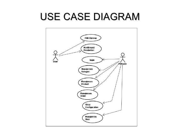 use case dan use case specification toko musik online