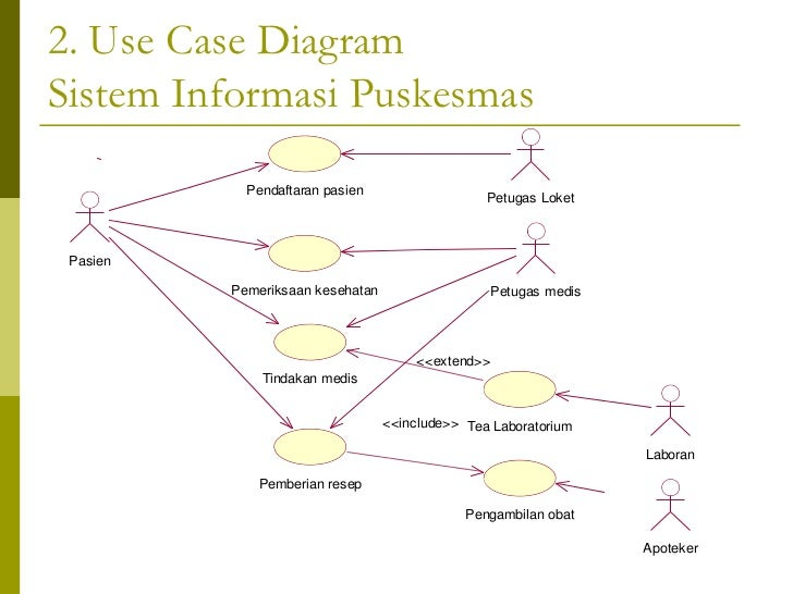 Use case diagram petugas medis dokter bidan 19 2 use case diagramsistem informasi puskesmas ccuart Choice Image