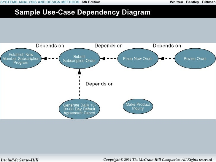 Ad use case diagram all rights reserved 35 ccuart Choice Image