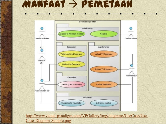Use case diagram file maintenance manfaat pemetaan httpvisual paradigmvpgallery diagram ccuart Image collections