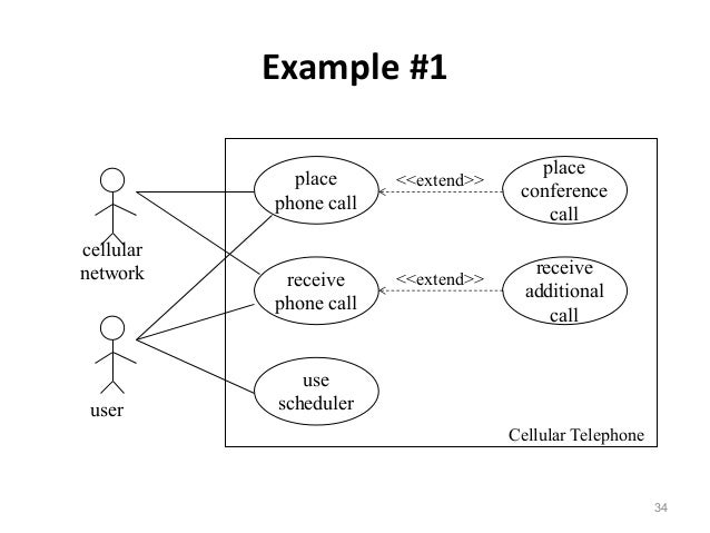 how to make use case diagram