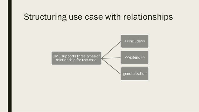 Use case diagrams 12 structuring use case with relationships uml supports three types ccuart Images