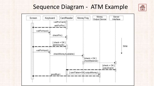 Use case model sequence diagram atm example ccuart Images