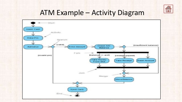 Use case model atm example activity diagram ccuart Choice Image