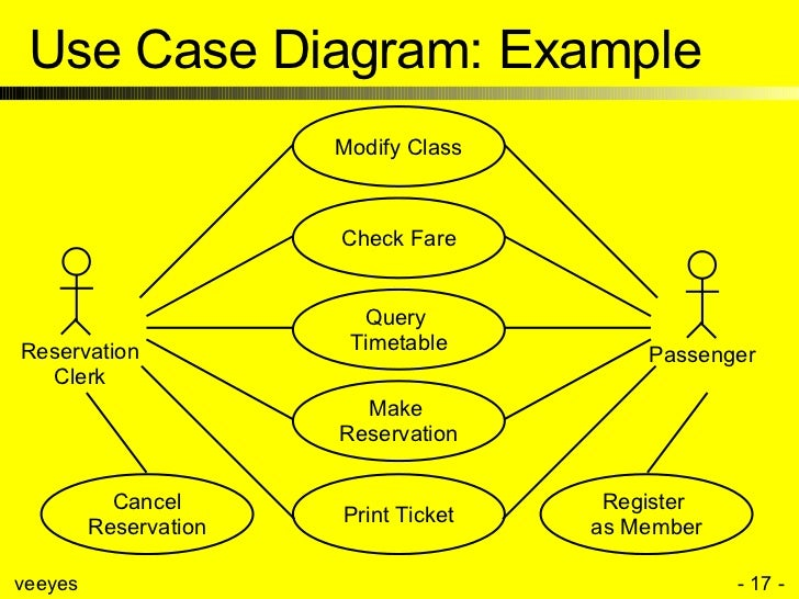 Use case modeling use case diagram example make reservation modify class print ticket ccuart