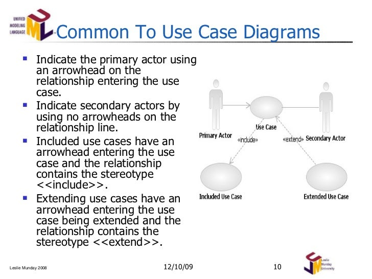 Use case and activity diagrams modeling notation ccuart Choice Image