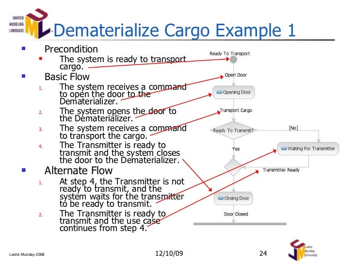 Use case and activity diagrams modeling notation 24 dematerialize cargo example ccuart Choice Image