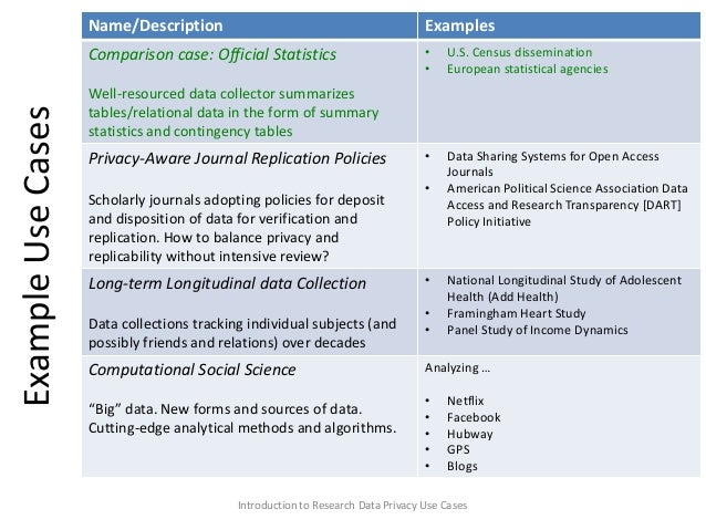Privacy In Research Data Managemnt Use Cases