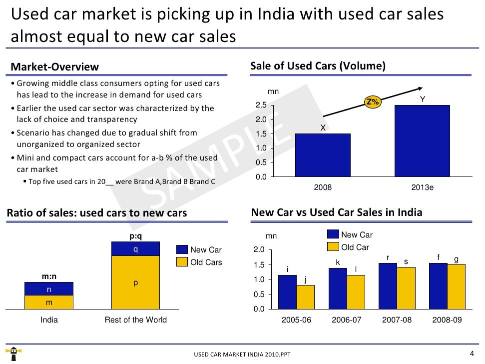 demand determinants of luxury car in india India is been identified as one of the most  show the trends and determinants of fdi inflows to the  x germany-based luxury car maker bayerische.