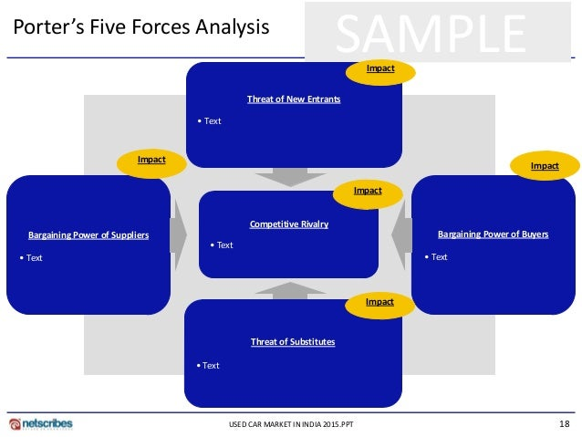 five forces analysis of xbox