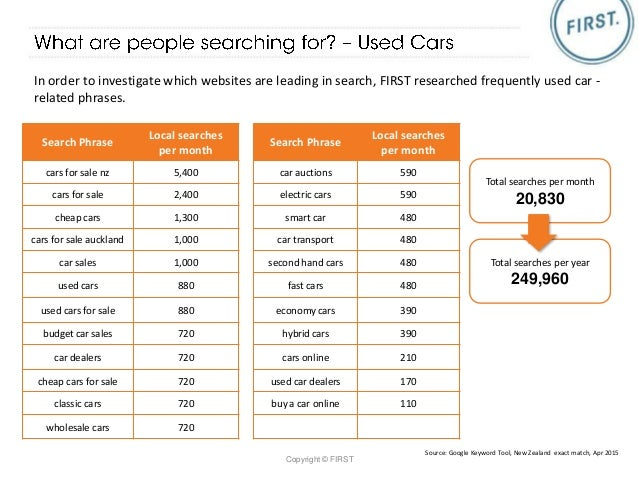 used cars and car brands online industry report   nz seo