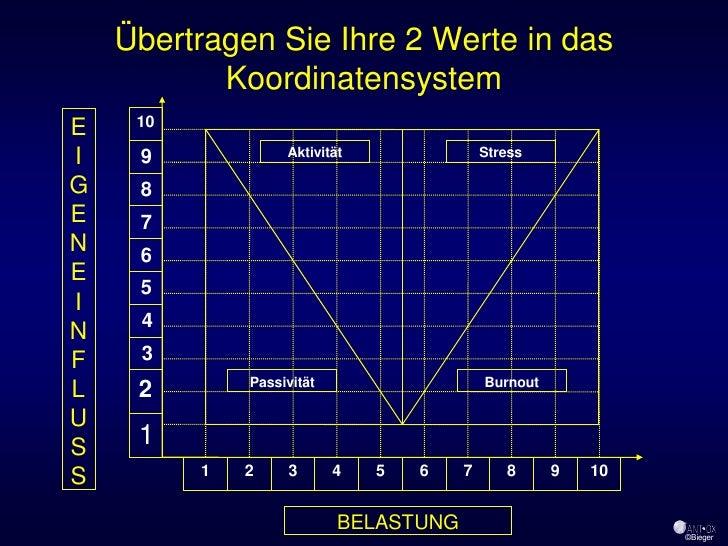 Übertragen Sie Ihre 2 Werte in das            Koordinatensystem      10 E I    9             Aktivität               Stres...