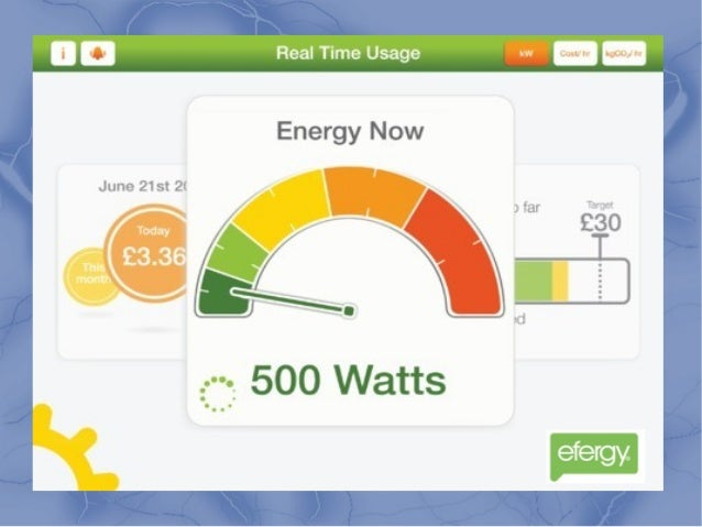 Use Energy Meter with a Display to Have Better Know-How of ...