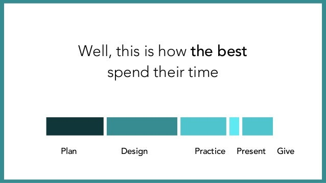 Plan Design Practice Present Give These four steps are prepared before you present