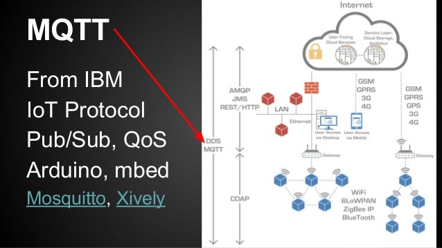 Use MQTT in Docker on Raspberry Pi