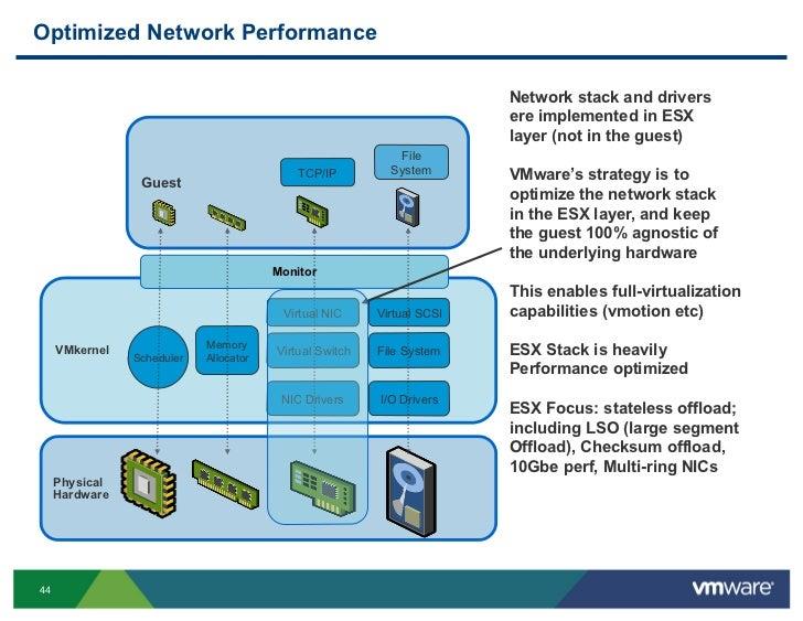 VMware Performance for Gurus - A Tutorial