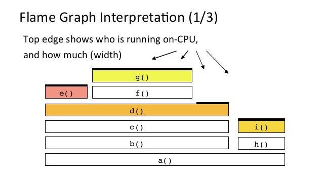 FlameGraphInterpretaKon(2/3) h() d() e() i() a() b() c() f() g() Top-downshowsancestry e.g.,fromg():