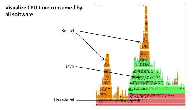 VisualizeCPU-meconsumedby allso5ware Kernel Java User-level