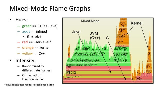 DifferenKalFlameGraphs • Hues: – red==moresamples – blue==lesssamples • Intensity: – Degreeofdifference...