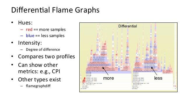 IcicleGraph top (leaf) merge