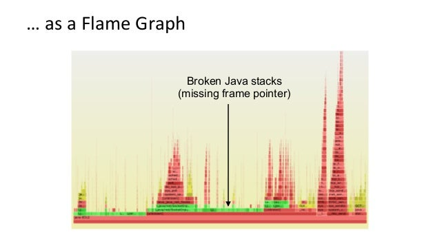 FixingStackWalking A. Framepointer-based – FixbydisablingthatcompileropKmizaKon:gcc's-fno-omit-frame-pointer...