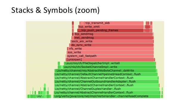SymbolChurn • ForJITrunKmes,symbolscanchangeduringaprofile • Symbolsmaybemistranslatedbyperf'smapsnapsh...