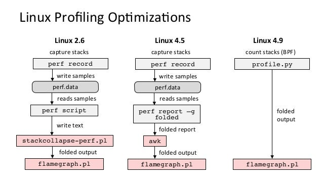 Language/RunKmeInstrucKons • Eachmayhavespecialstack/symbolinstrucKons – Java,Node.js,Python,Ruby,C++,Go,…...