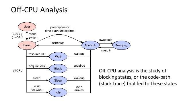 Off-CPUTimeFlameGraph Moreinfohcp://www.brendangregg.com/blog/2016-02-01/linux-wakeup-offwake-profiling.html Stack dep...