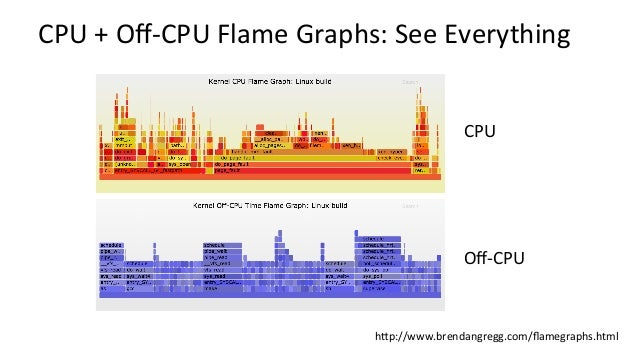 Off-CPUTime(zoomed):gzip(1) The off-CPU stack trace often doesn't show the root cause of latency. What is gzip blocked ...