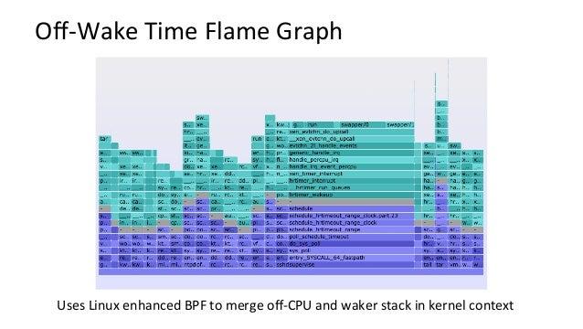 Off-WakeTimeFlameGraph(zoomed) Wakertask Wakerstack Blockedstack Blockedtask Stack DirecKon Wokeup