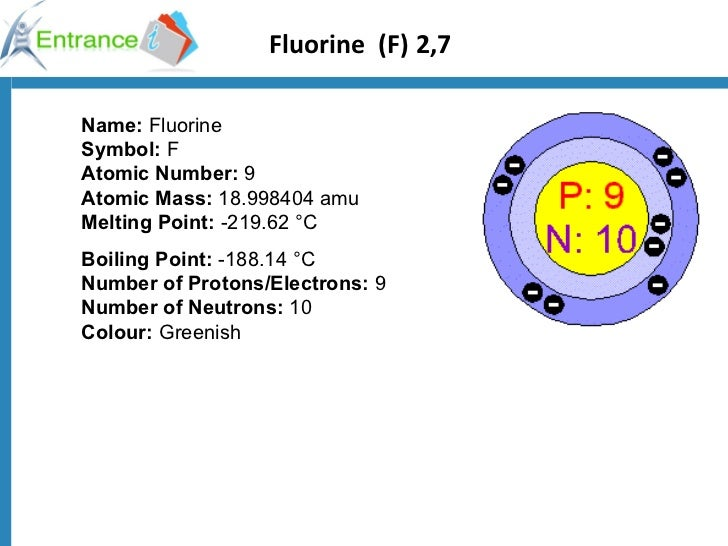 Use of halogen ok1294998147 fluorine urtaz