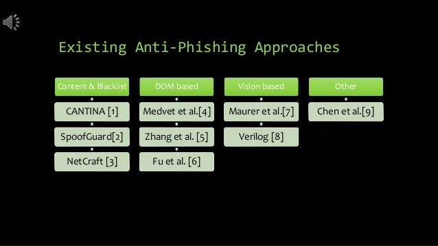 Existing Anti-Phishing Approaches Content & Blacklist CANTINA [1] SpoofGuard[2] NetCraft [3] DOM based Medvet et al.[4] Zh...