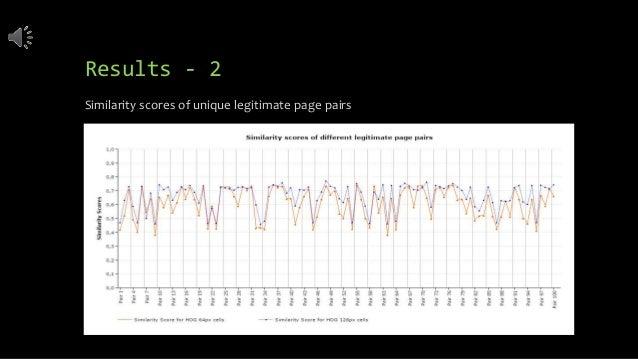 Results - 2 Similarity scores of unique legitimate page pairs
