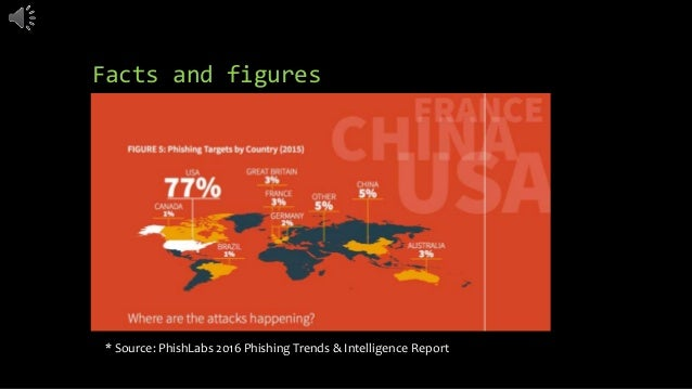 Facts and figures * Source: PhishLabs 2016 Phishing Trends & Intelligence Report