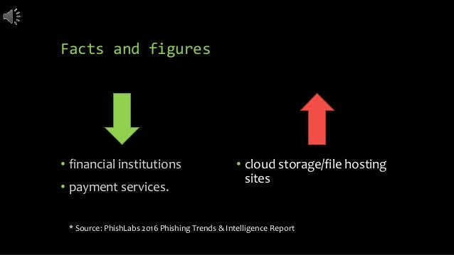 Facts and figures • financial institutions • payment services. * Source: PhishLabs 2016 Phishing Trends & Intelligence Rep...
