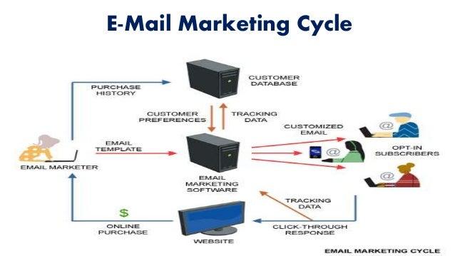 uses of internet as a marketing medium pdf