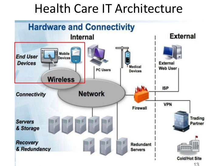 Use of mobile device in health care setting 19 health care it architecture ccuart Gallery
