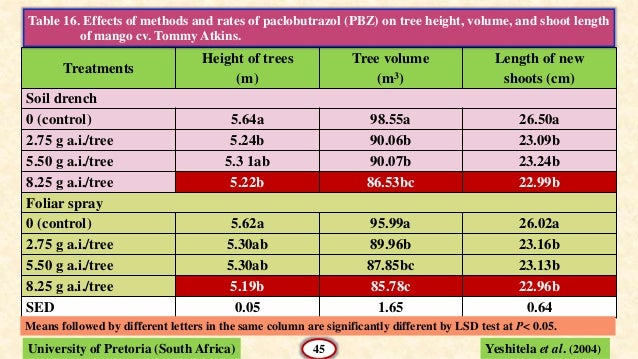 Use of paclobutrazol in fruit crops for 99b soil treatment