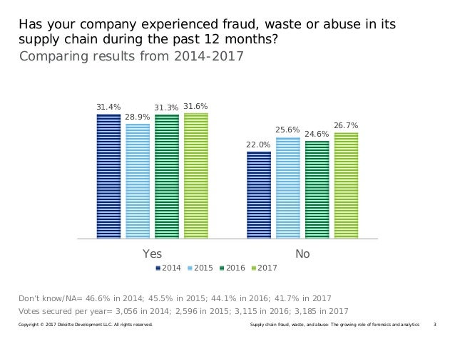Use of supply chain fraud analytics on the rise Slide 3